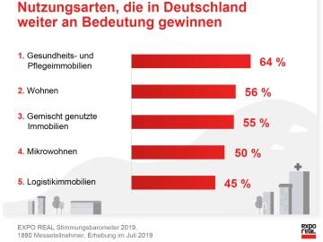 Nutzungsarten, die in Deutschland weiter an Bedeutung gewinnen