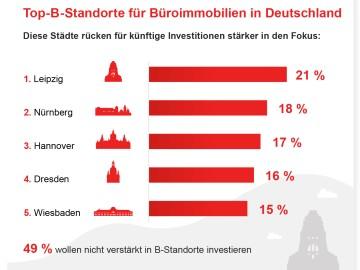 Top-B-Standorte für Büroimmobilien in Deutschland