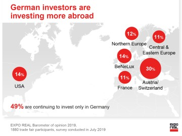 German investors are investing more abroad