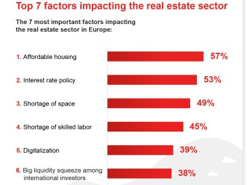 Top 7 factors impacting the real estate sector