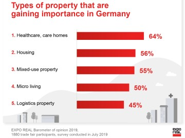 Types of property that are gaining importance in Germany