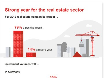 Strong year for the real estate sector