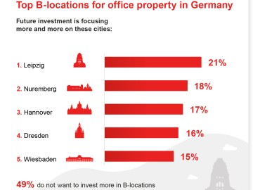 Top B-locations for office property in Germany