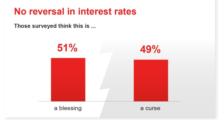 No reversal in interest rates